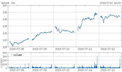 20190712_splk株価週間チャート