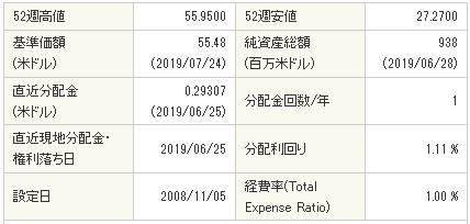 20190727-spxl詳細データ