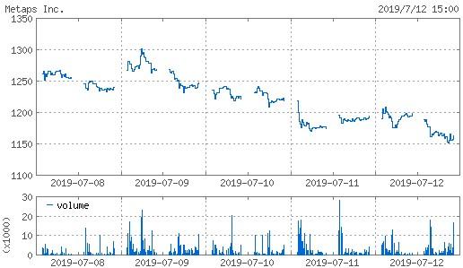 20190712_metaps株価週間チャート