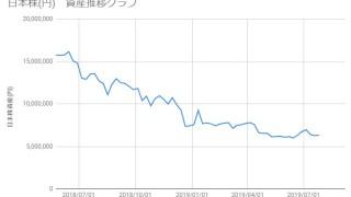 20190726_日本株資産推移
