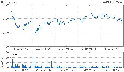 20190809_metaps株価週間チャート