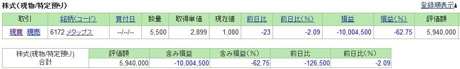 20190802_日本株SBI証券評価損益