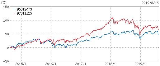 セゾン資産形成の達人ファンド-ひふみプラス-5年チャート