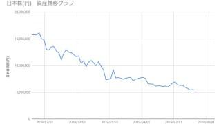 20190830_日本株資産推移