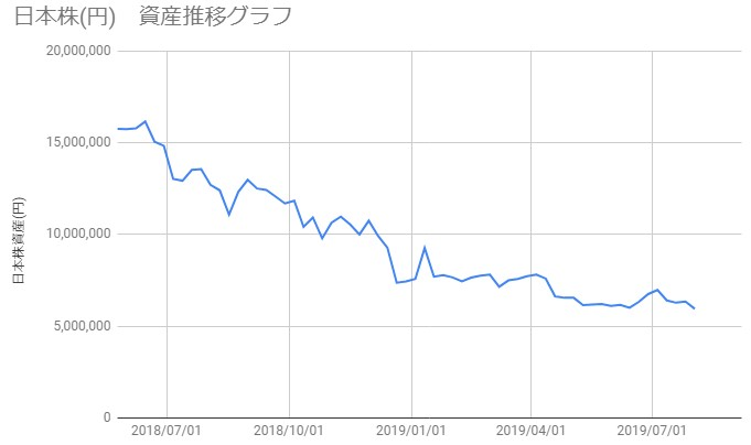 20190802_日本株資産推移