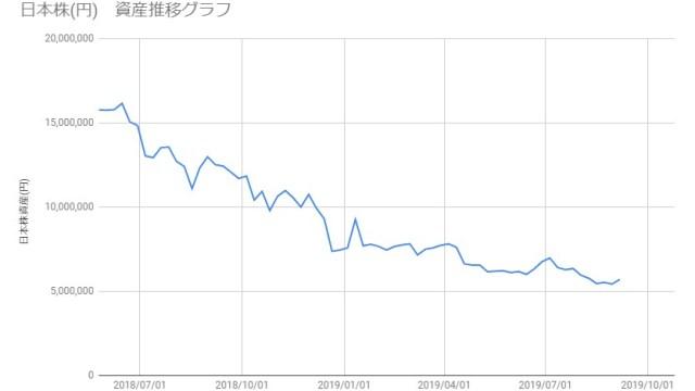 20190906_日本株資産推移