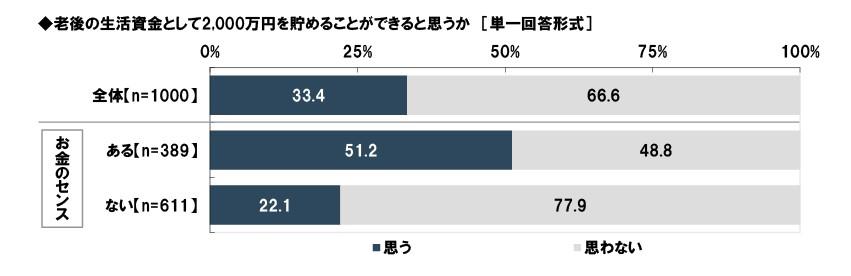 201909-老後資産アンケート結果08