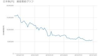 20190927_日本株資産推移