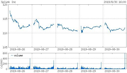 20190830_splk株価週間チャート