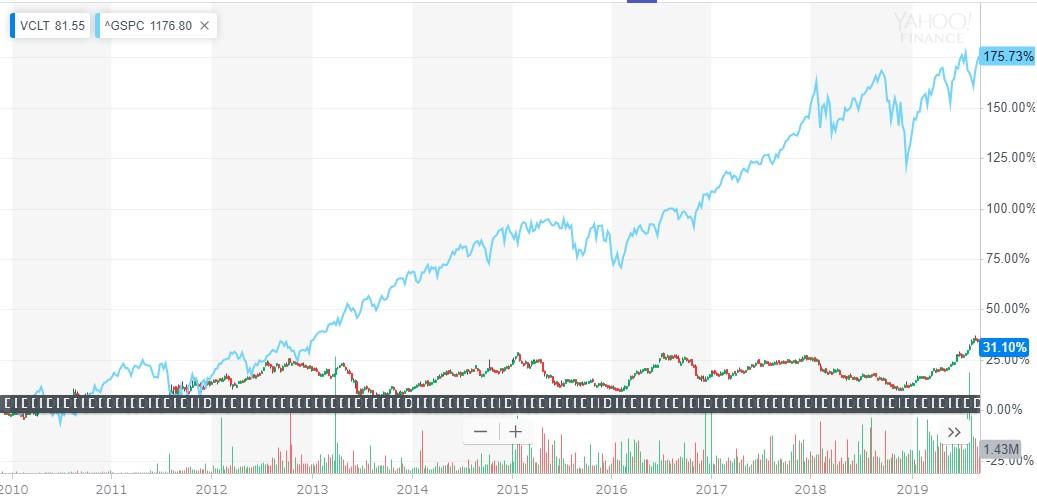 債券ETFチャート-vclt-sp500