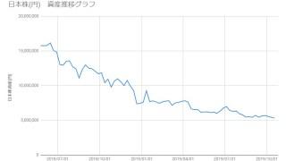 20191018_日本株資産推移