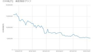 20191025_日本株資産推移
