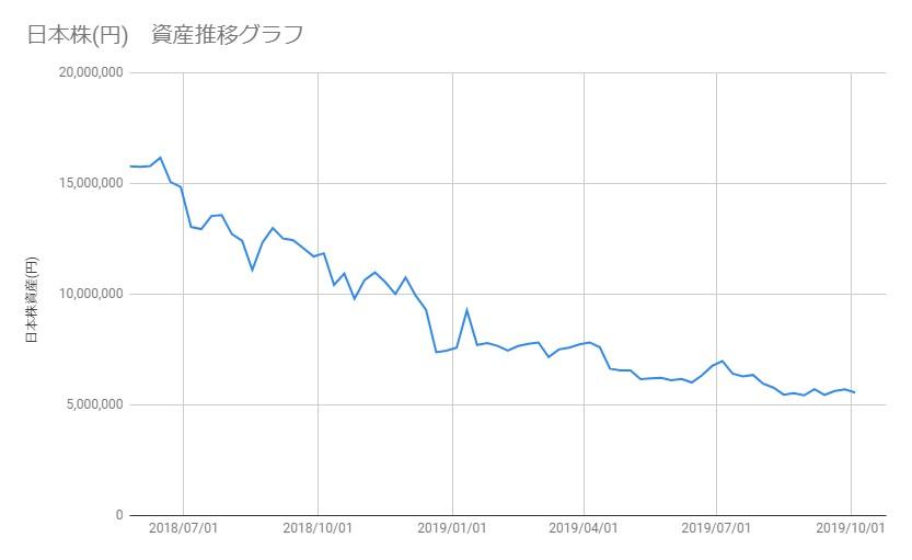 20191004_日本株資産推移