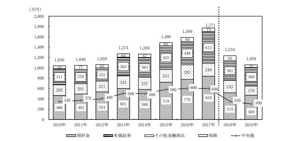 2019年単身世帯の保有資産調査01
