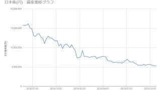 20191101_日本株資産推移