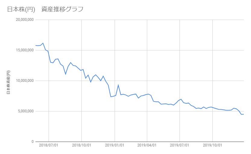 20191227_日本株資産推移
