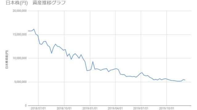 20191206_日本株資産推移