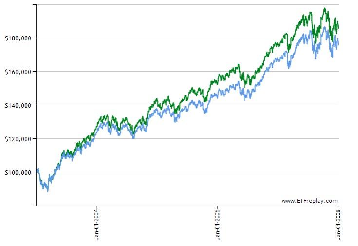 2003-2008-VTI-IVVの比較チャート