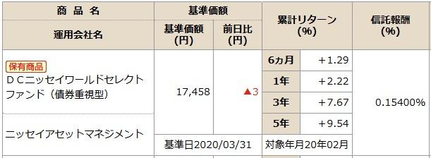202004NISSAY401kDCニッセイワールドセレクトファンド(債券)商品情報