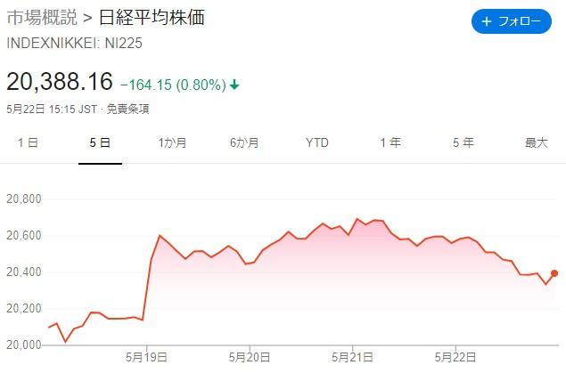 20200523-日経平均チャート