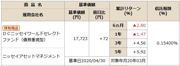 202005NISSAY401kDCニッセイワールドセレクトファンド(債券)商品情報
