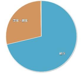 202004マネーフォワードME-家計簿公開-収入01
