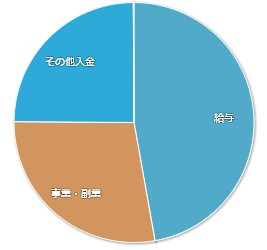 202006マネーフォワードME-家計簿公開-収入01