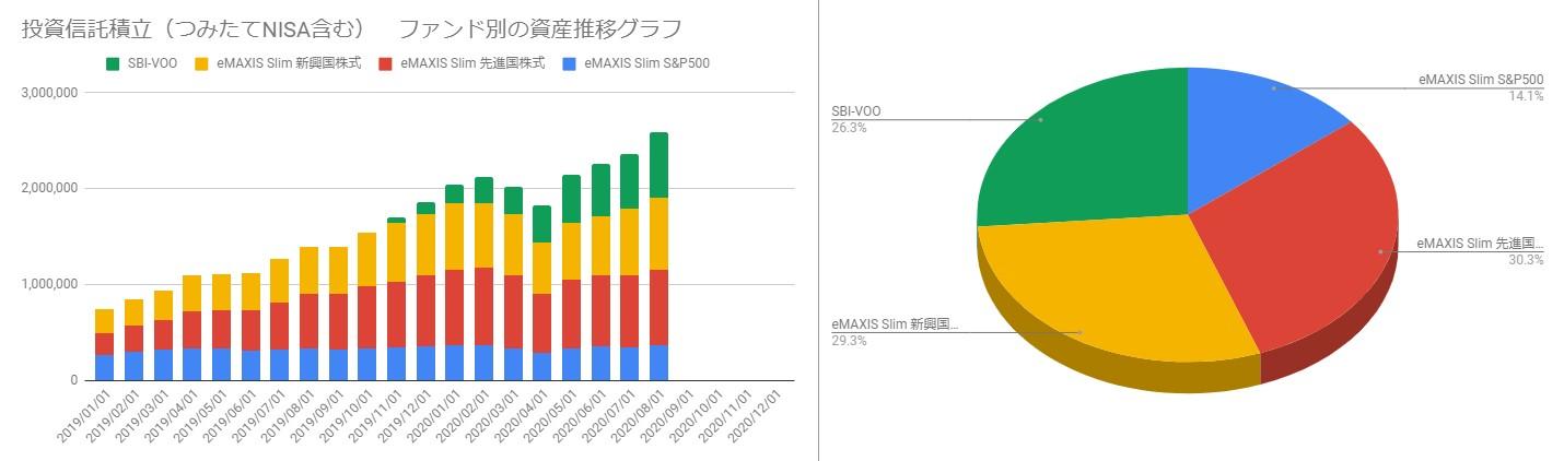 202008_投資信託ポートフォリオと月毎の資産推移
