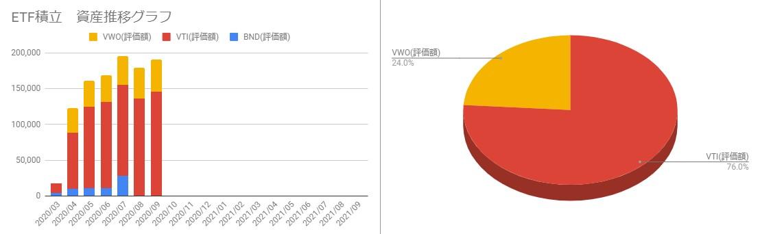202009_ETFポートフォリオと月毎の資産推移