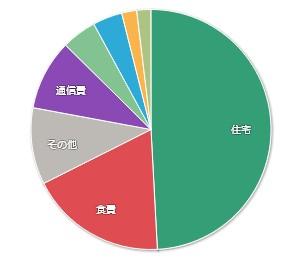202008マネーフォワードME-家計簿公開-支出01