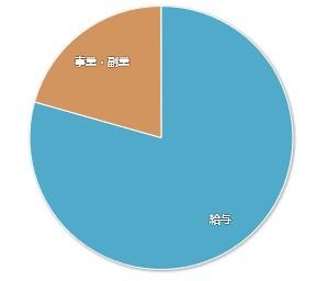 202009マネーフォワードME-家計簿公開-収入01