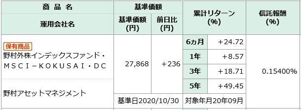 202011NISSAY401kMSCI-KOKUSAI商品情報