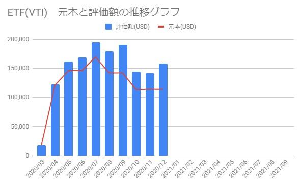 202012_ETFの資産推移