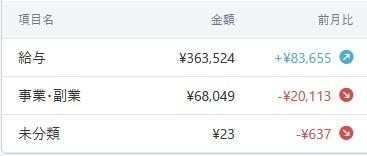 202011マネーフォワードME-家計簿公開-収入02