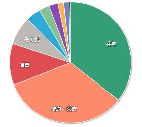 202011マネーフォワードME-家計簿公開-支出01