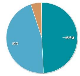 202012マネーフォワードME-家計簿公開-収入01