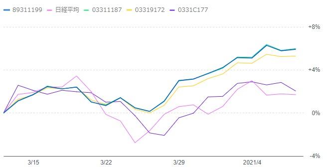 202104-emaxis-sbivooチャート比較