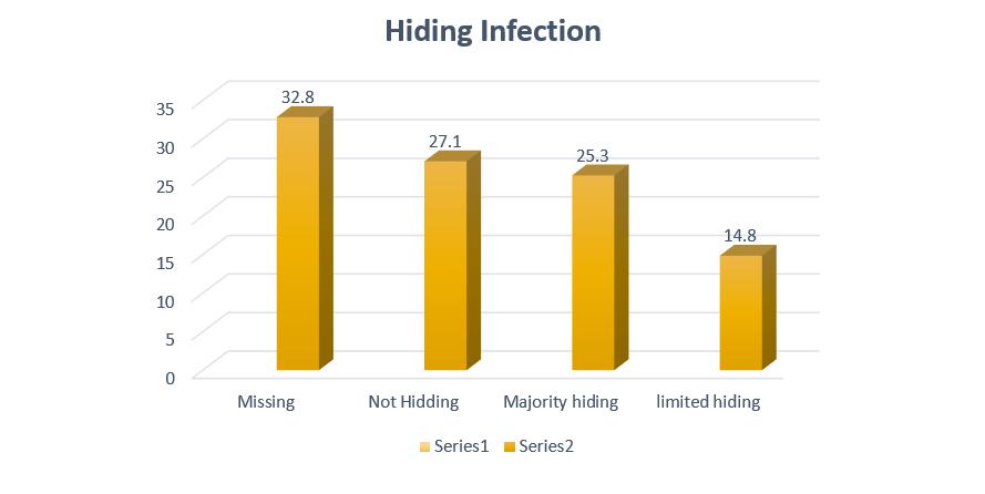 Hiding Information