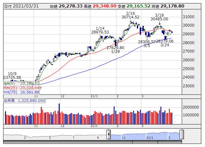 日経平均 大引け| 5日ぶり反落、米長期金利上昇を警戒し売り優勢 (3月31日) | 市況 - 株探ニュース