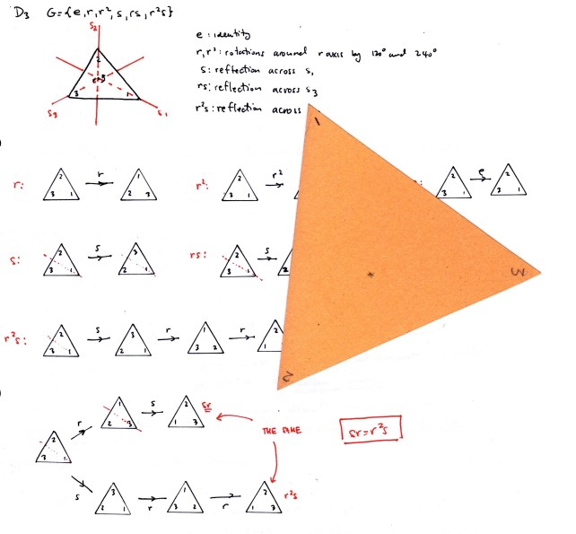 Symmetry transformations of an equilateral triangle.