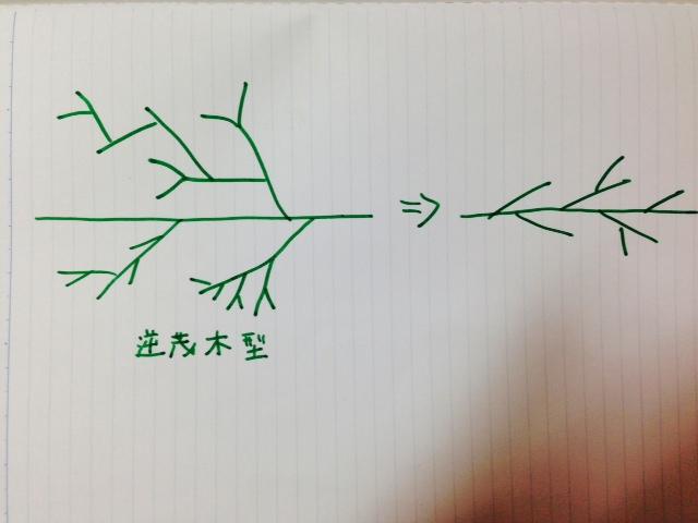 逆茂木型画像