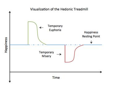 hedonistic treadmill