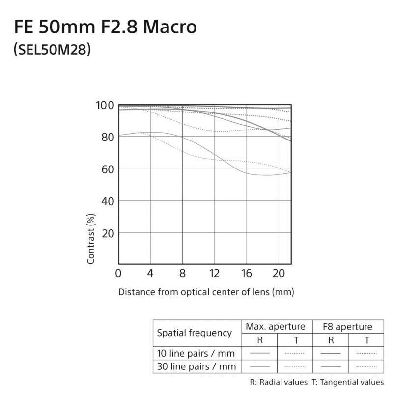 SEL50M28_MTF