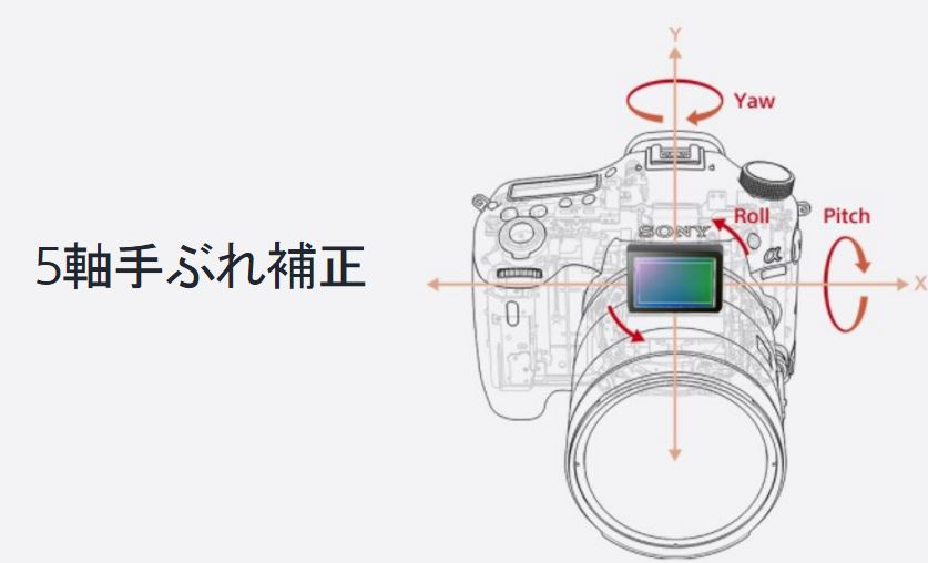 a99ii_5-axis-image-stabilisation