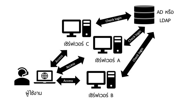 ถ้ามี LDAP หรือ Active Directory เวลาล็อกอินเพื่อเข้าถึงบริการบนเซิร์ฟเวอร์ มันจะไปตรวจสอบรายชื่อจาก LDAP หรือ Active Directory