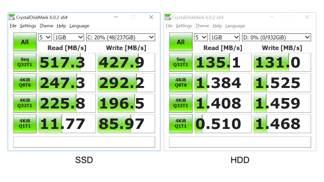 หน้าจอโปรแกรม CrystalDiskMark ที่แสดงผลการทดสอบความเร็ว SSD และ HDD