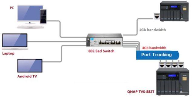 กราฟิกอธิบายลักษณะการทำงานของ Port trunking ของ QNAP NAS