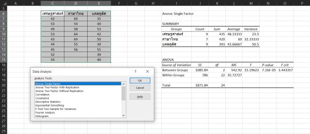 ตารางโปรแกรม Excel แสดงตัวอย่างการคำนวณ One-way ANOVA