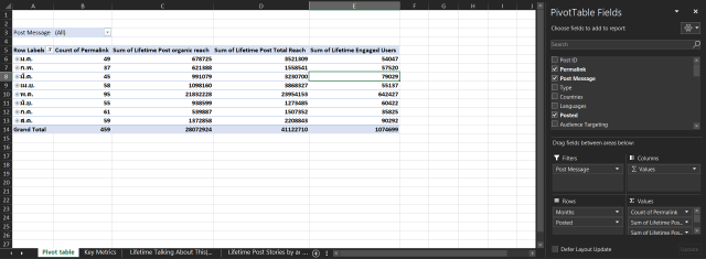 ตาราง Excel แสดงข้อมูล PivotTable สรุปข้อมูล Performance จาก Facebook