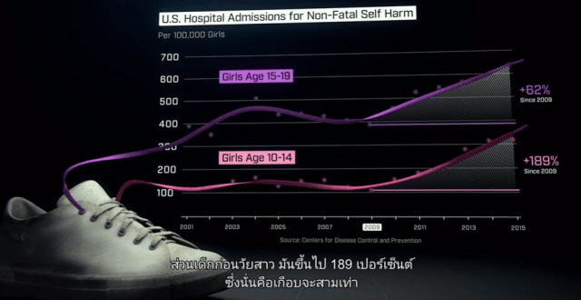 กราฟแสดงสถิติของอัตราการทำร้ายร่างกายตัวเองโดยไม่ถึงแก่ชีวิตของเด็กสาววัย 10-19 ปี ที่มีการส่งตัวเข้าโรงพยาบาล ในสหรัฐอเมริกา